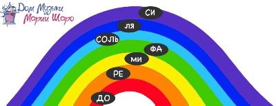 Методика изучения нот - радуга