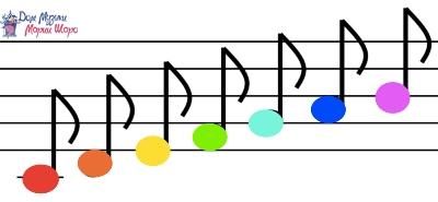 картинки ноти для дітей